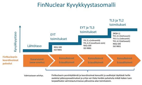 FinNuclear kyvykkyystasomalli